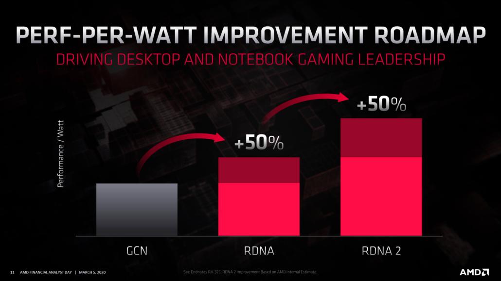 h7w0myo6xb_AMD-Radeon-Roadmap-2020_RDNA2-Radeon-RX-Navi-2x-GPUs_1-1030x579.png